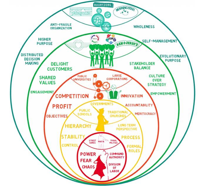 Organisaatiomallien evoluutiotasot, Laloux: Reinventing Organizations