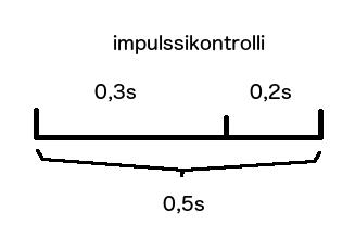 Impulssikontrolli: kuskilla 0,2 sekunttia aikaa ohjastaa norsua